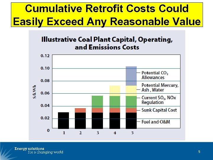 Cumulative Retrofit Costs Could Easily Exceed Any Reasonable Value 5