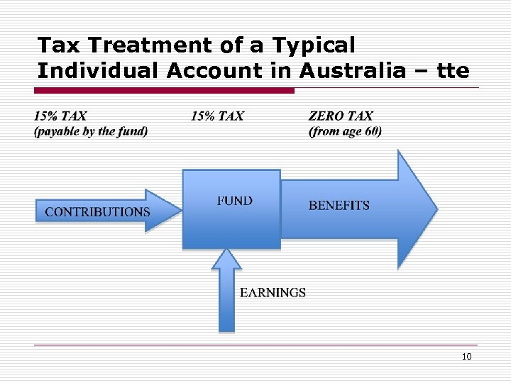 Tax Treatment of a Typical Individual Account in Australia – tte 10