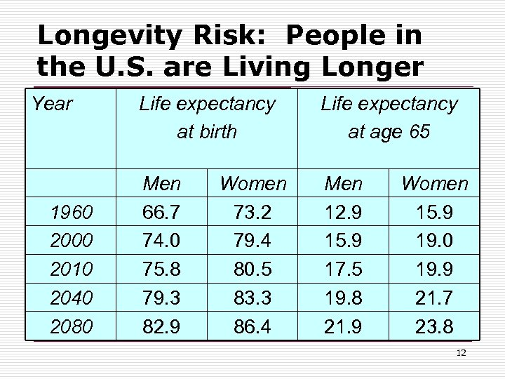 Longevity Risk: People in the U. S. are Living Longer Year 1960 2000 2010