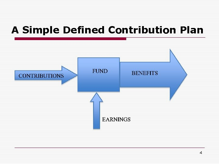 A Simple Defined Contribution Plan 4