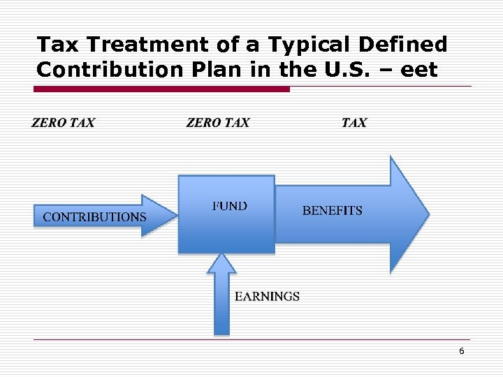 Tax Treatment of a Typical Defined Contribution Plan in the U. S. – eet