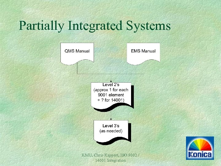 Partially Integrated Systems KMU, Chris Kappert, ISO 9002 / 14001 Integration
