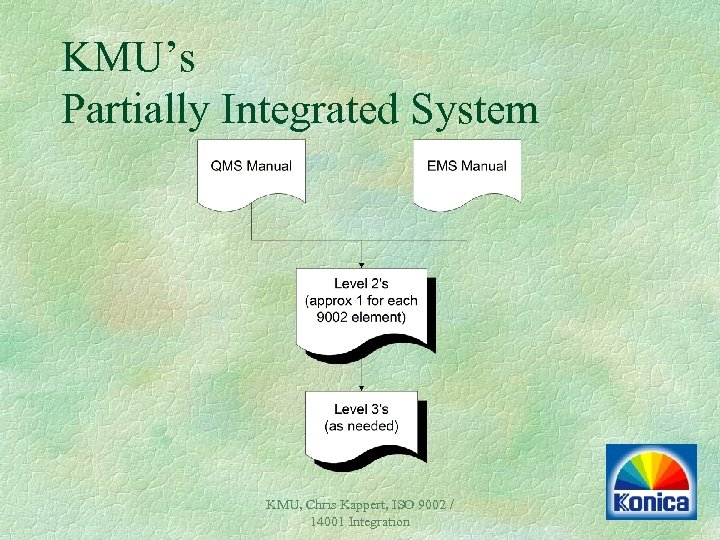 KMU's Partially Integrated System KMU, Chris Kappert, ISO 9002 / 14001 Integration