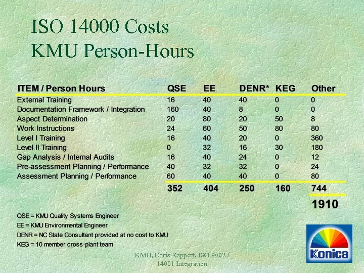 ISO 14000 Costs KMU Person-Hours KMU, Chris Kappert, ISO 9002 / 14001 Integration