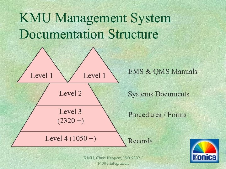 KMU Management System Documentation Structure Level 1 EMS & QMS Manuals Level 2 Systems