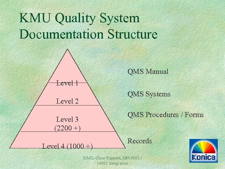 KMU Quality System Documentation Structure QMS Manual Level 1 QMS Systems Level 2 QMS
