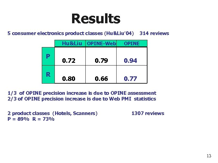 Results 5 consumer electronics product classes (Hu&Liu' 04) 314 reviews Hu&Liu OPINE-Web P R