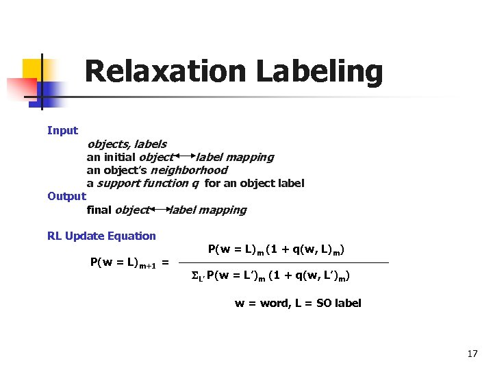 Relaxation Labeling Input Output objects, labels an initial object label mapping an object's neighborhood