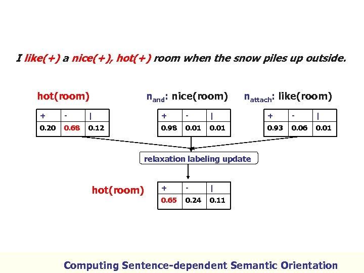 I like(+) a nice(+), hot(+) room when the snow piles up outside. hot(room) nand: