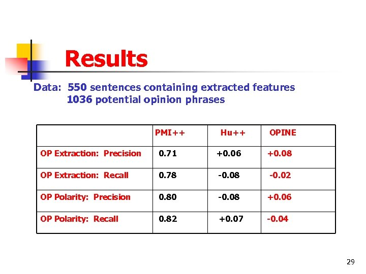 Results Data: 550 sentences containing extracted features 1036 potential opinion phrases PMI++ Hu++ OPINE