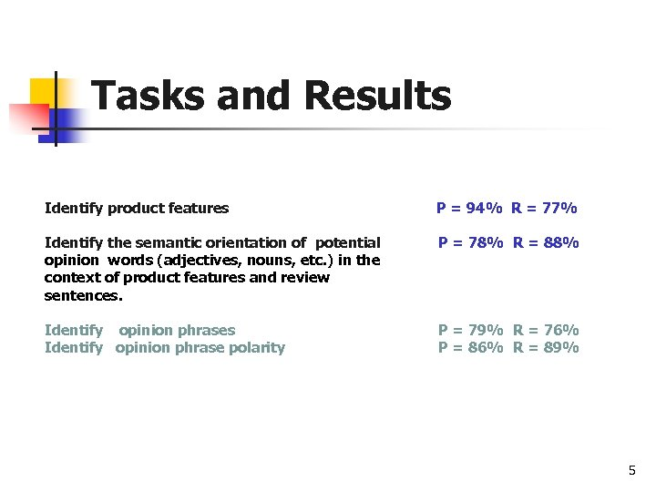 Tasks and Results Identify product features P = 94% R = 77% Identify the