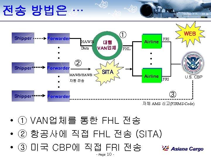 전송 방법은 … Shipper Forwarder . . . HAWB Data Forwarder WEB ① 대행