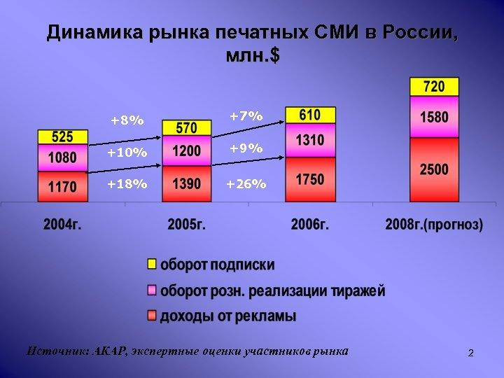 Динамика рынка печатных СМИ в России, млн. $ +8% +7% +10% +9% +18% +26%