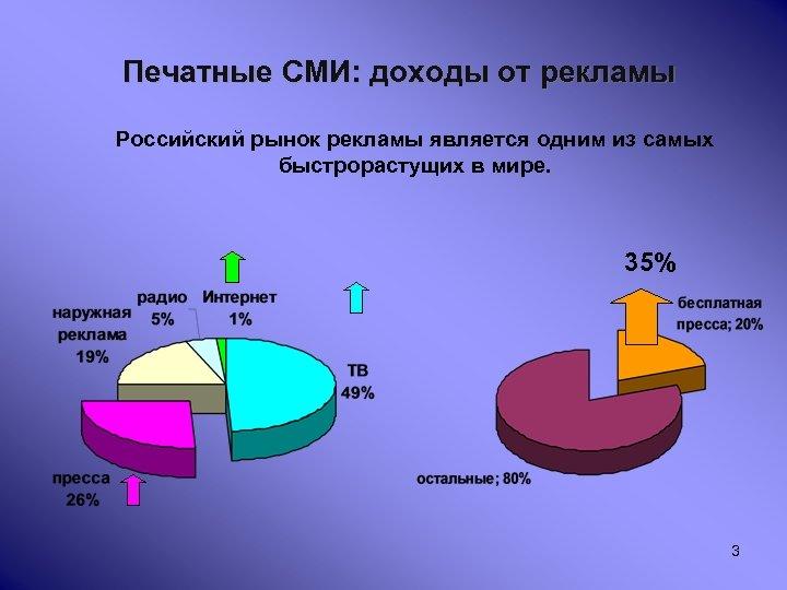 Печатные СМИ: доходы от рекламы Российский рынок рекламы является одним из самых быстрорастущих в