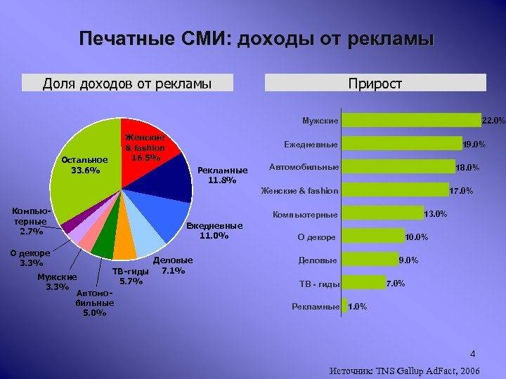 Печатные СМИ: доходы от рекламы Доля доходов от рекламы Прирост Мужские Женские & fashion