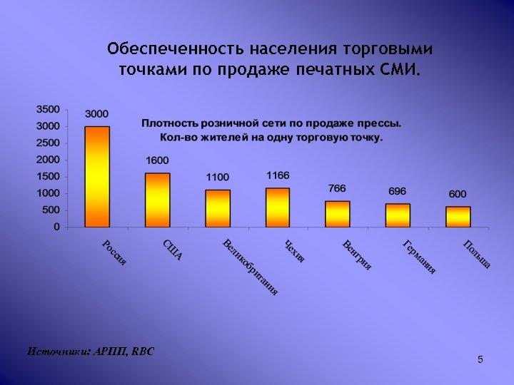 Обеспеченность населения торговыми точками по продаже печатных СМИ. Источники: АРПП, RBC 5