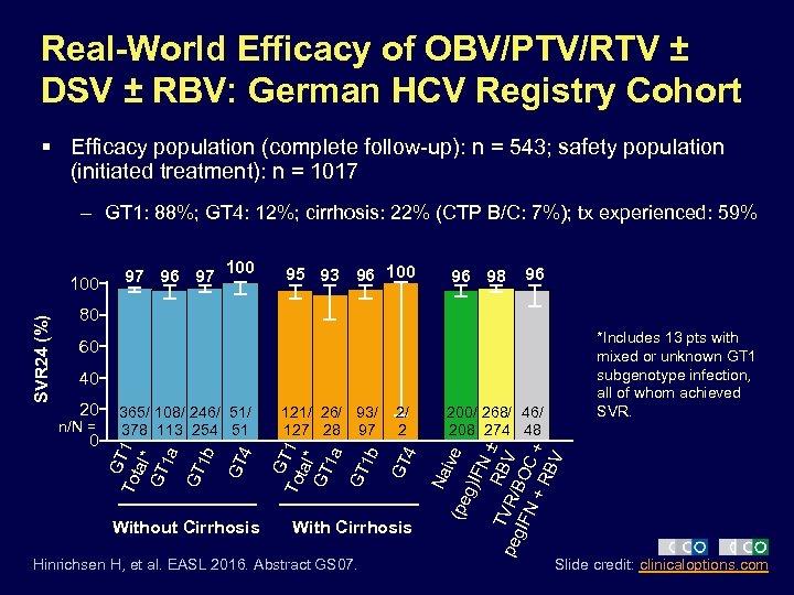 Real-World Efficacy of OBV/PTV/RTV ± DSV ± RBV: German HCV Registry Cohort § Efficacy