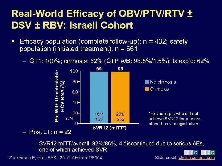 Real-World Efficacy of OBV/PTV/RTV ± DSV ± RBV: Israeli Cohort § Efficacy population (complete