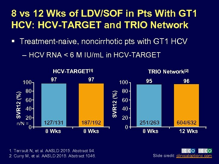 8 vs 12 Wks of LDV/SOF in Pts With GT 1 HCV: HCV-TARGET and