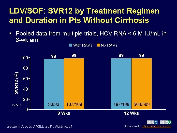 LDV/SOF: SVR 12 by Treatment Regimen and Duration in Pts Without Cirrhosis § Pooled