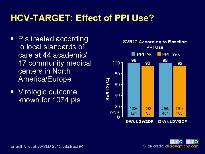 HCV-TARGET: Effect of PPI Use? § Virologic outcome known for 1074 pts SVR 12