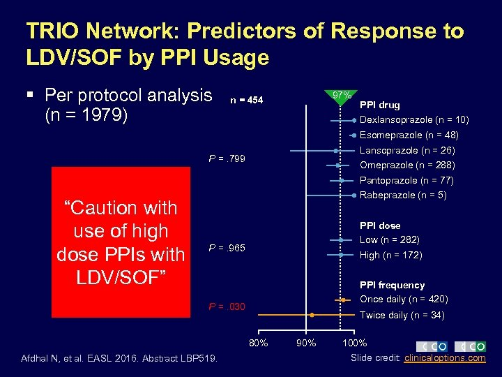TRIO Network: Predictors of Response to LDV/SOF by PPI Usage § Per protocol analysis