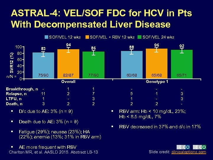 ASTRAL-4: VEL/SOF FDC for HCV in Pts With Decompensated Liver Disease SOF/VEL 12 wks