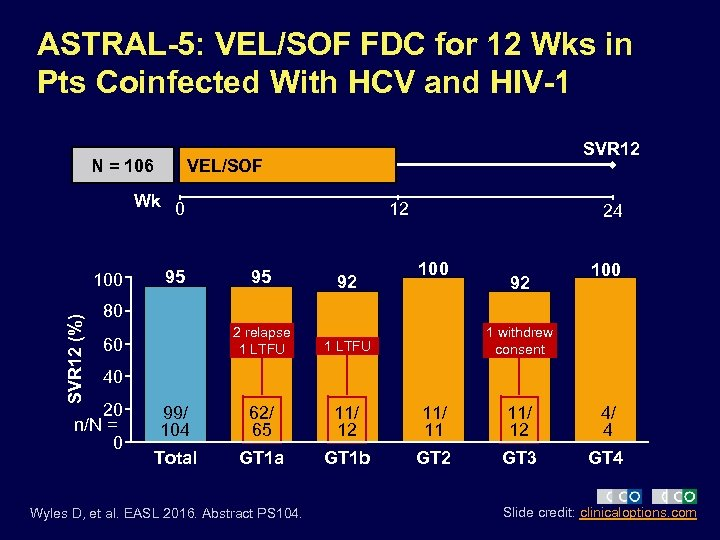 ASTRAL-5: VEL/SOF FDC for 12 Wks in Pts Coinfected With HCV and HIV-1 N