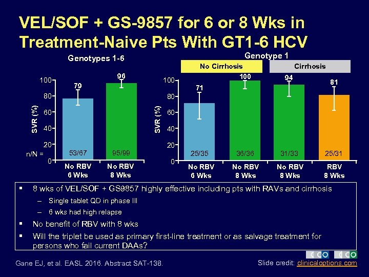 VEL/SOF + GS-9857 for 6 or 8 Wks in Treatment-Naive Pts With GT 1