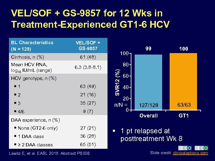 VEL/SOF + GS-9857 for 12 Wks in Treatment-Experienced GT 1 -6 HCV Cirrhosis, n