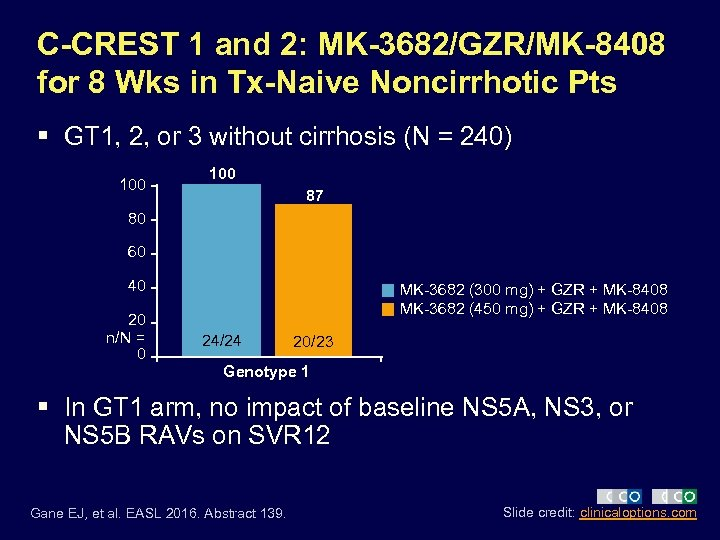 C-CREST 1 and 2: MK-3682/GZR/MK-8408 for 8 Wks in Tx-Naive Noncirrhotic Pts § GT