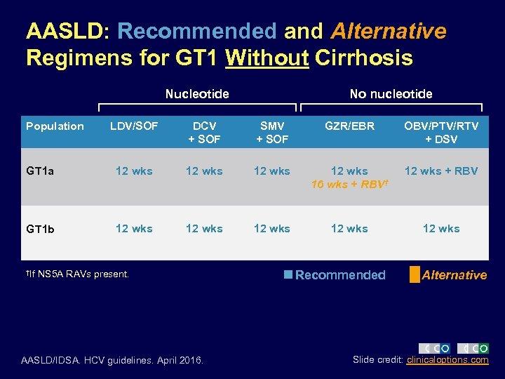 AASLD: Recommended and Alternative Regimens for GT 1 Without Cirrhosis Nucleotide Population No nucleotide