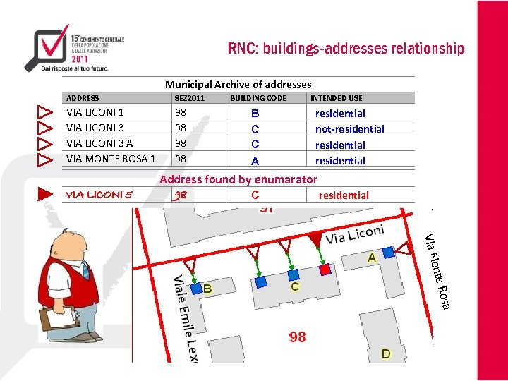 RNC: buildings-addresses relationship Municipal Archive of addresses ADDRESS SEZ 2011 VIA LICONI 3 A