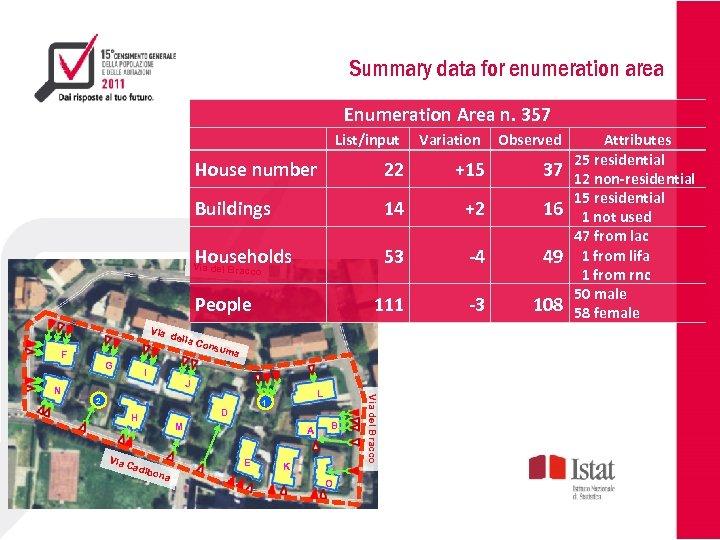 Summary data for enumeration area Enumeration Area n. 357 List/input Variation House number 22