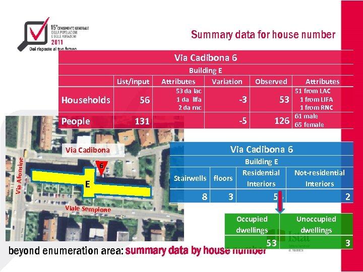 Summary data for house number Via Cadibona 6 List/input Households People 56 Building E