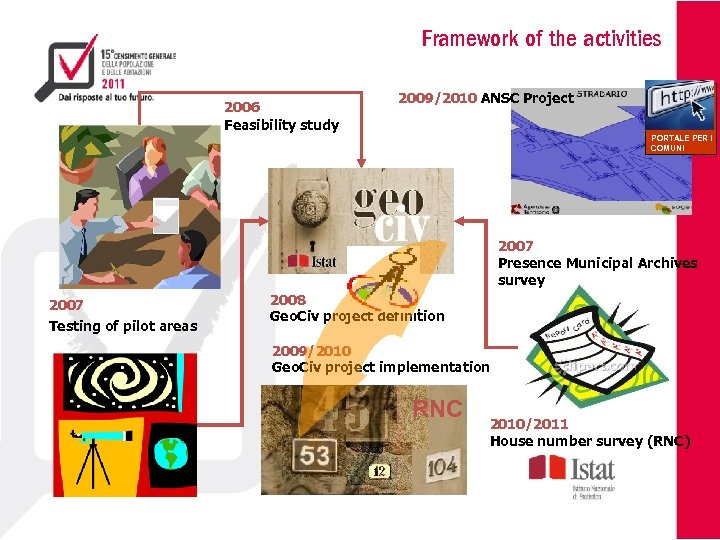 Framework of the activities 2006 Feasibility study 2009/2010 ANSC Project PORTALE PER I COMUNI