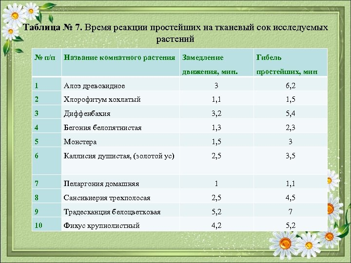 Таблица № 7. Время реакции простейших на тканевый сок исследуемых растений № п/п Название