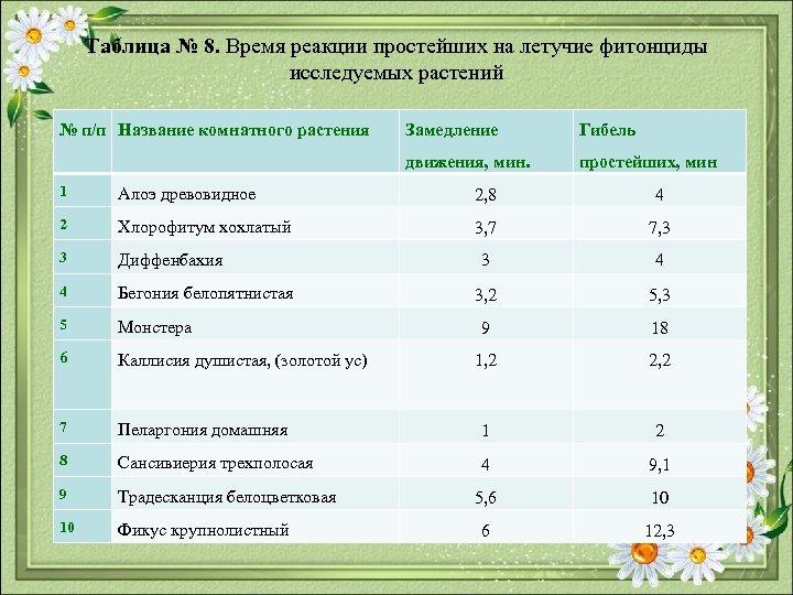 Таблица № 8. Время реакции простейших на летучие фитонциды исследуемых растений № п/п Название