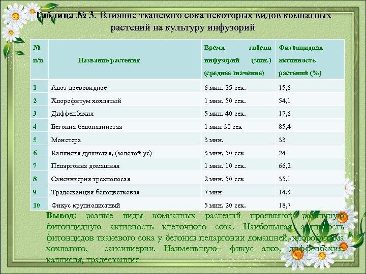 Таблица № 3. Влияние тканевого сока некоторых видов комнатных растений на культуру инфузорий №