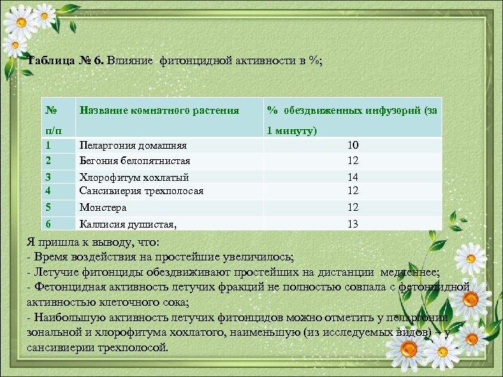 Таблица № 6. Влияние фитонцидной активности в %; № Название комнатного растения % обездвиженных