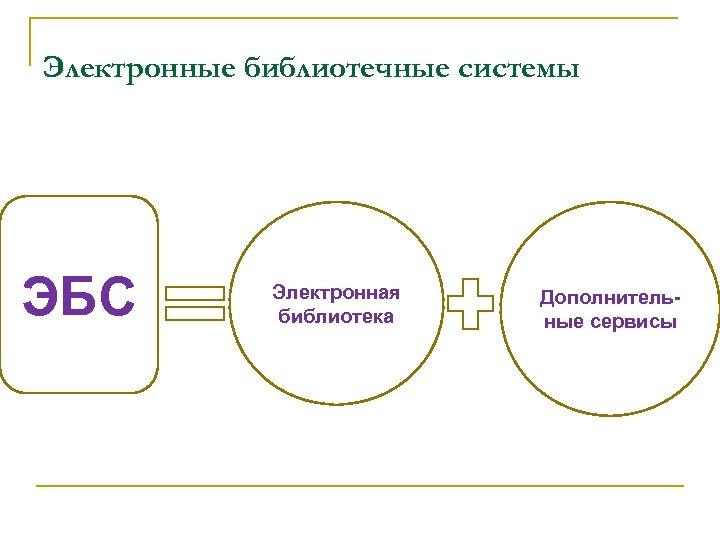 Электронные библиотечные системы ЭБС Электронная библиотека Дополнительные сервисы