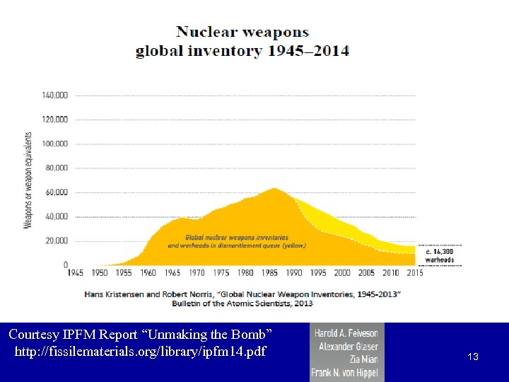 "Courtesy IPFM Report ""Unmaking the Bomb"" http: //fissilematerials. org/library/ipfm 14. pdf 13"