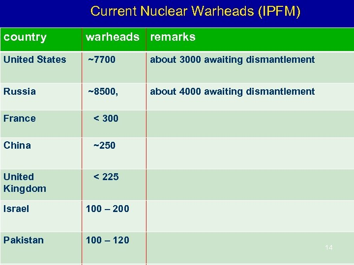 Current Nuclear Warheads (IPFM) country warheads remarks United States ~7700 about 3000 awaiting dismantlement