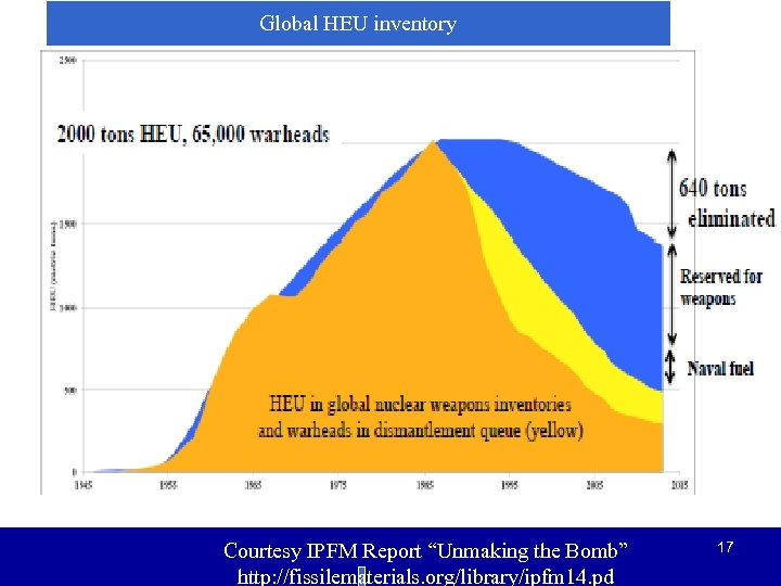 "Global HEU inventory Courtesy IPFM Report ""Unmaking the Bomb"" http: //fissilematerials. org/library/ipfm 14. pd"