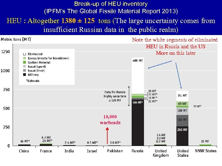 Break-up of HEU inventory (IPFM's The Global Fissile Material Report 2013) HEU : Altogether