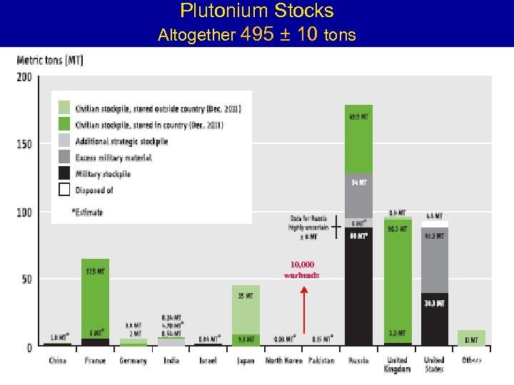 Plutonium Stocks Altogether 495 ± 10 tons 10, 000 warheads 20