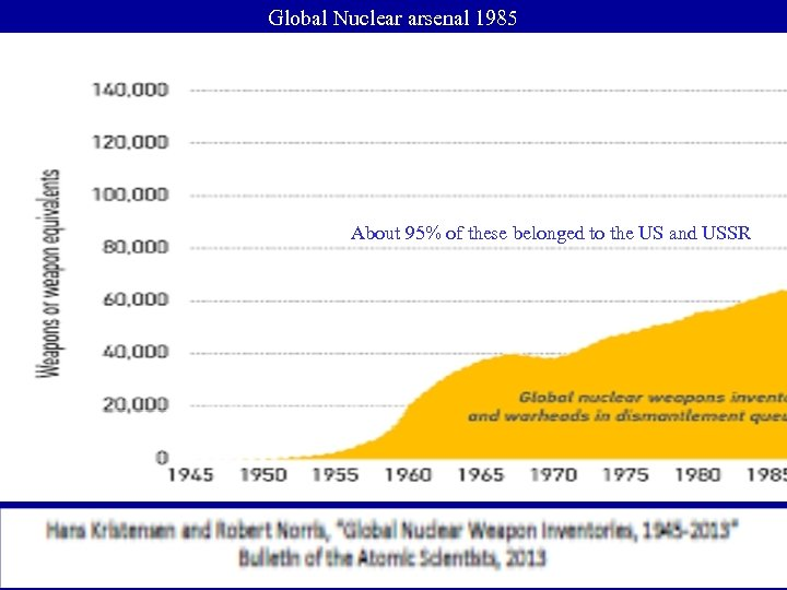 Global Nuclear arsenal 1985 About 95% of these belonged to the US and USSR