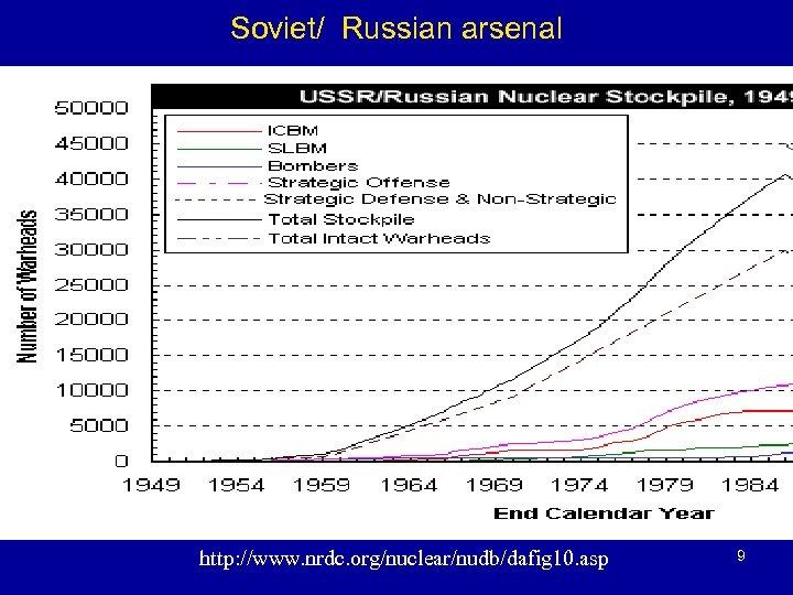 Soviet/ Russian arsenal http: //www. nrdc. org/nuclear/nudb/dafig 10. asp 9