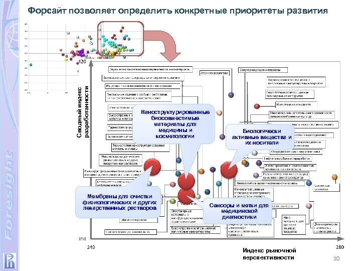 Сводный индекс разработанности Форсайт позволяет определить конкретные приоритеты развития Наноструктурированные биосовместимые материалы для медицины