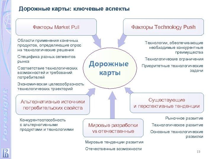 Дорожные карты: ключевые аспекты Факторы Technology Push Факторы Market Pull Области применения конечных продуктов,